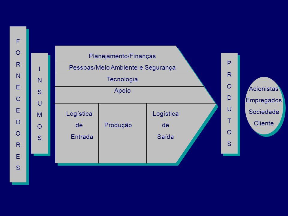 Planejamento/Finanças Pessoas/Meio Ambiente e Segurança Tecnologia