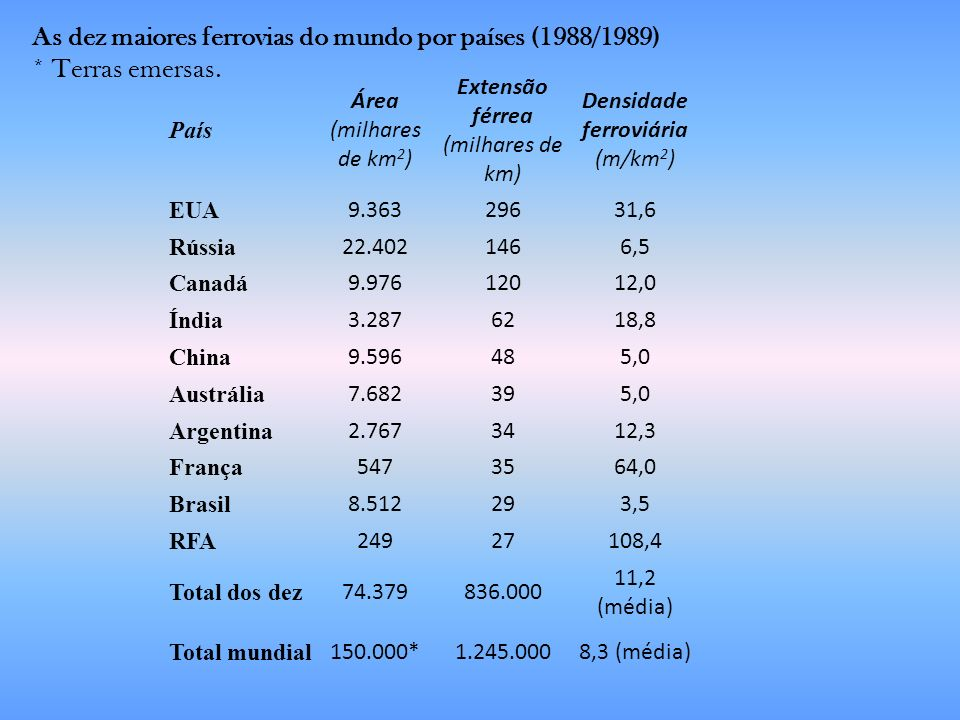 As dez maiores ferrovias do mundo por países (1988/1989)