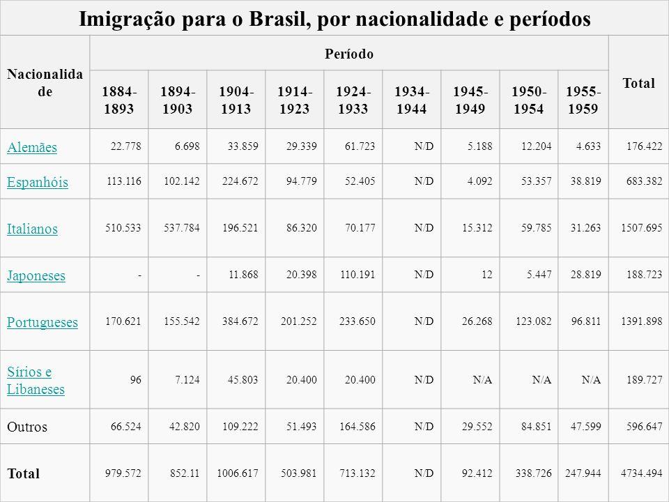 Imigração para o Brasil, por nacionalidade e períodos