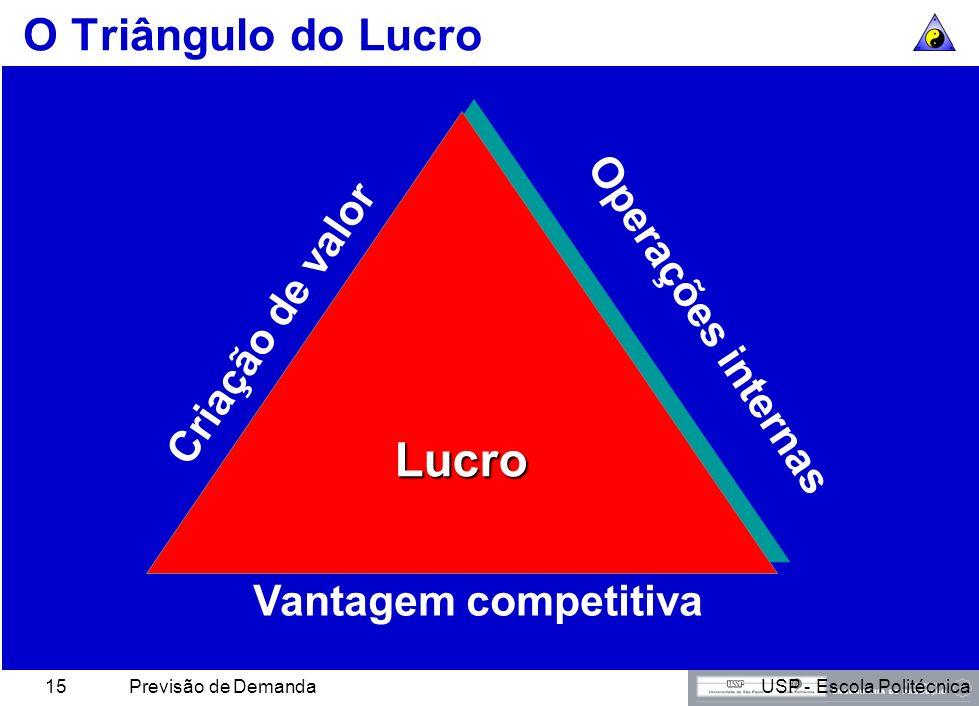 Lucro O Triângulo do Lucro Operações internas Criação de valor