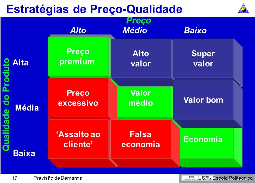 Estratégias de Preço-Qualidade