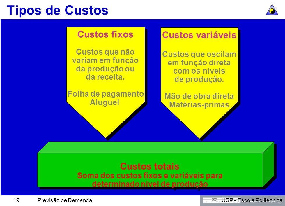 Soma dos custos fixos e variáveis para determinado nível de produção