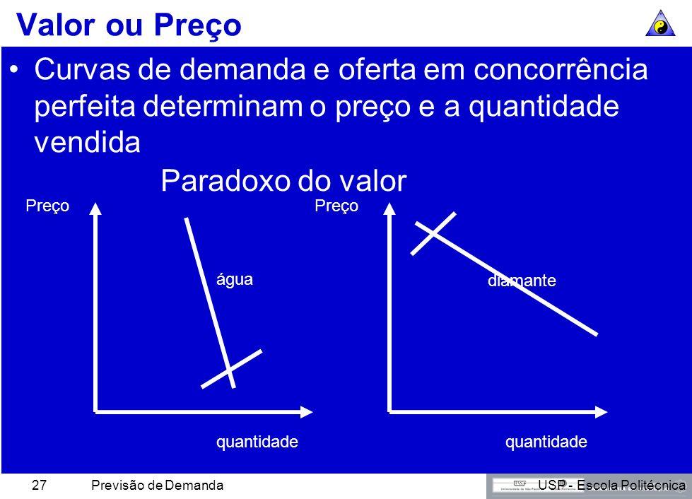 Valor ou Preço Curvas de demanda e oferta em concorrência perfeita determinam o preço e a quantidade vendida.