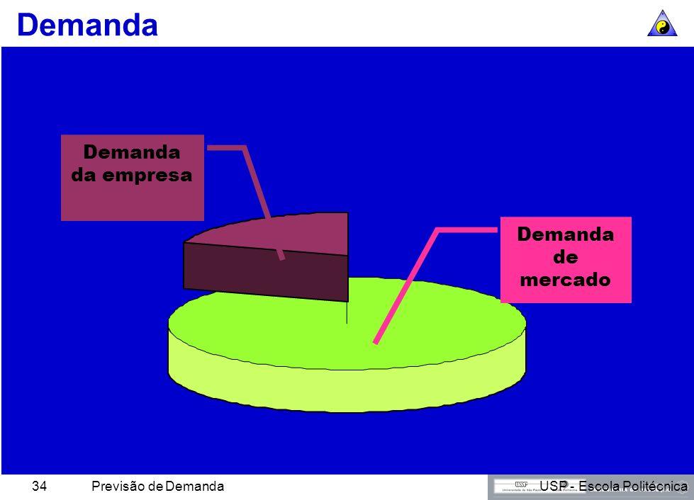 Demanda Demanda da empresa Demanda de mercado Previsão de Demanda