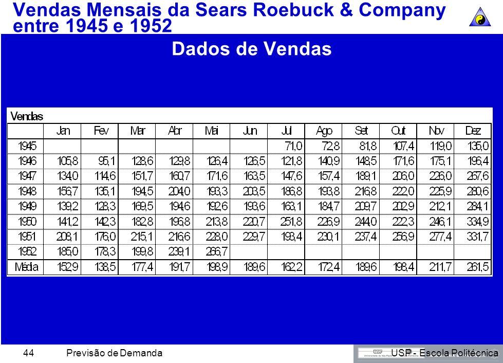 Vendas Mensais da Sears Roebuck & Company entre 1945 e 1952