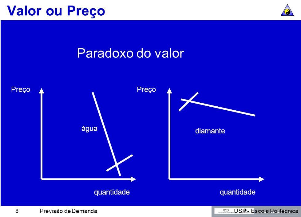 Valor ou Preço Paradoxo do valor Preço Preço água diamante quantidade