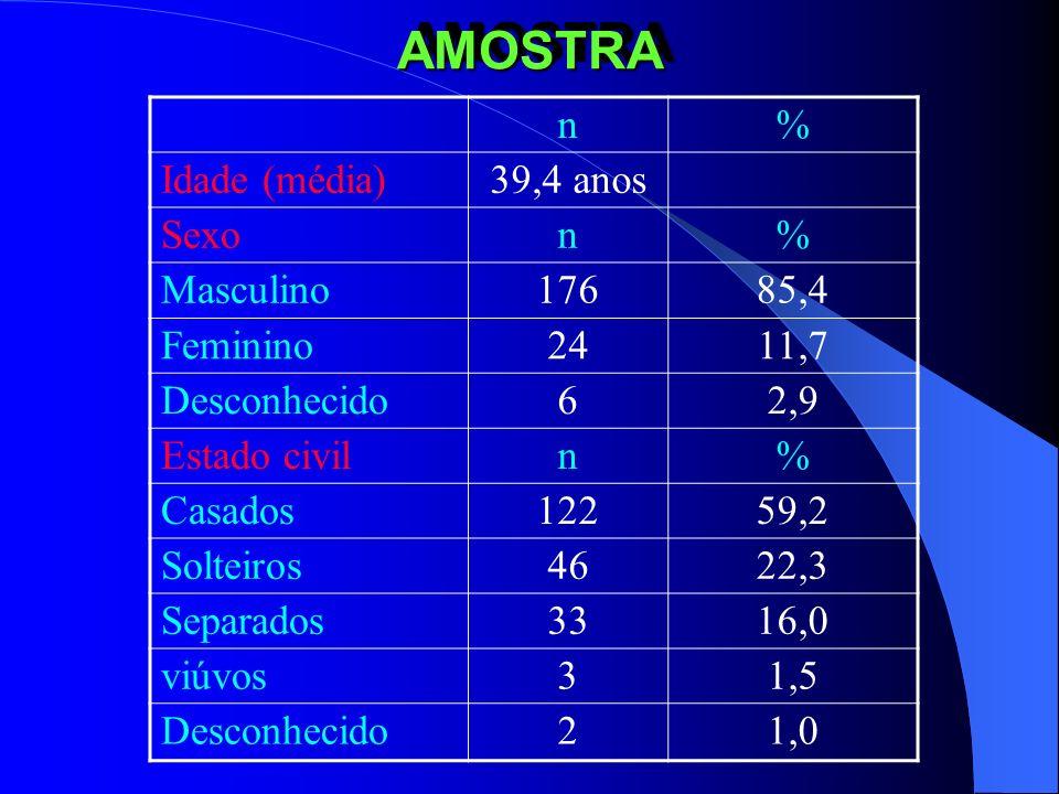 AMOSTRA n % Idade (média) 39,4 anos Sexo Masculino 176 85,4 Feminino