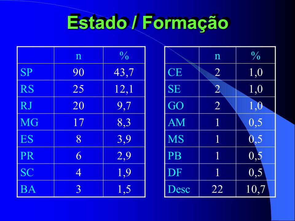 Estado / Formação n % SP 90 43,7 RS 25 12,1 RJ 20 9,7 MG 17 8,3 ES 8