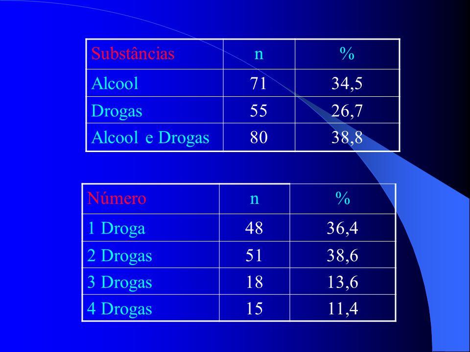 Substâncias n. % Alcool. 71. 34,5. Drogas. 55. 26,7. Alcool e Drogas. 80. 38,8. Número. n.