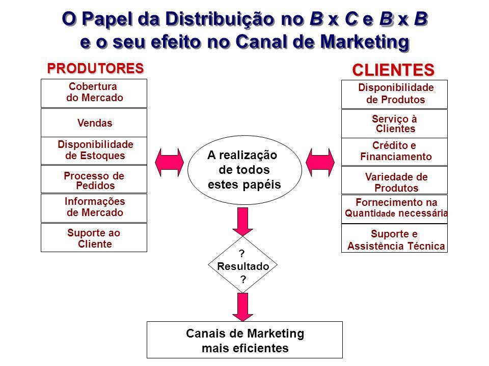 O Papel da Distribuição no B x C e B x B