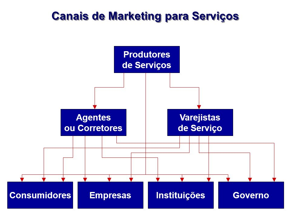 Canais de Marketing para Serviços