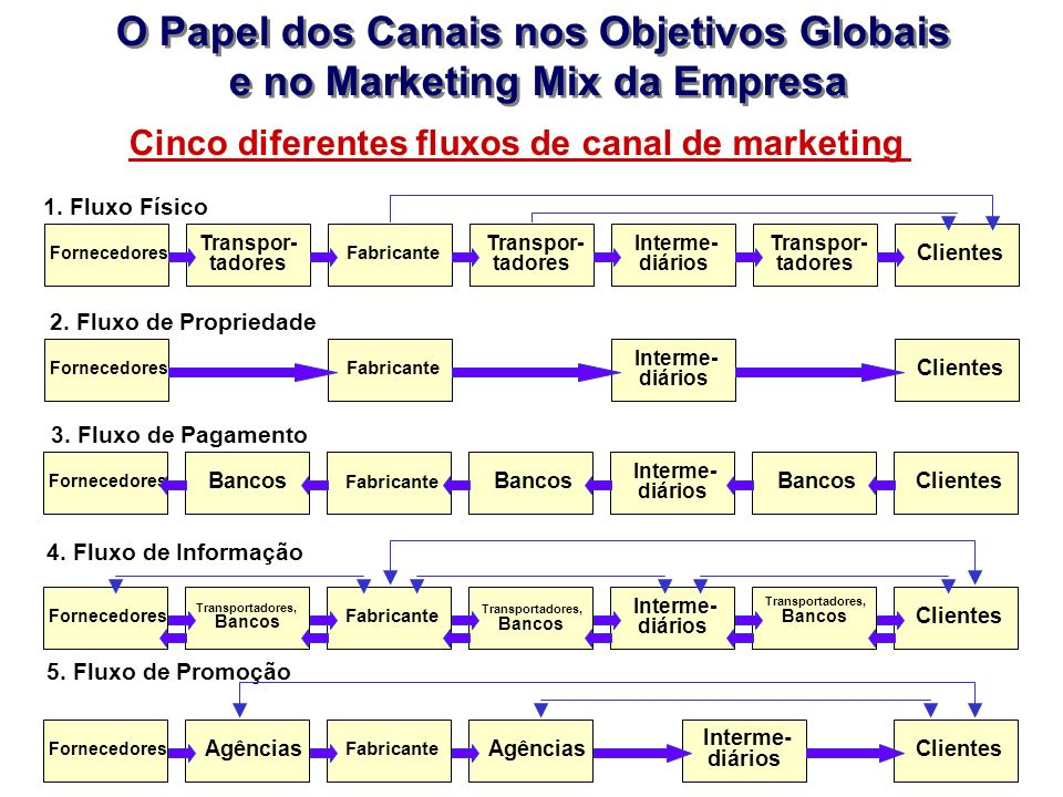 O Papel dos Canais nos Objetivos Globais e no Marketing Mix da Empresa