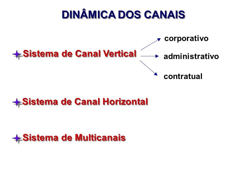 DINÂMICA DOS CANAIS Sistema de Canal Vertical