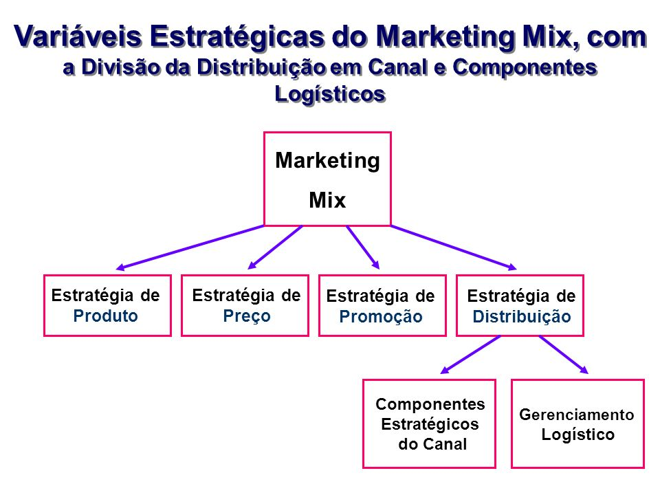 Variáveis Estratégicas do Marketing Mix, com