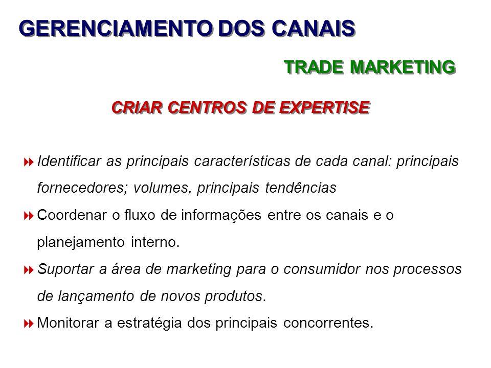 GERENCIAMENTO DOS CANAIS CRIAR CENTROS DE EXPERTISE