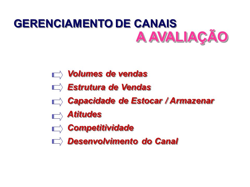 GERENCIAMENTO DE CANAIS