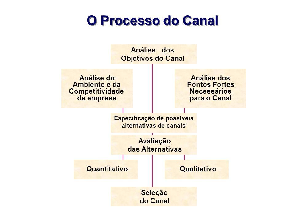 Especificação de possíveis alternativas de canais