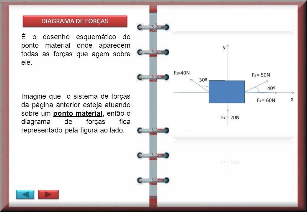 DIAGRAMA DE FORÇASÉ o desenho esquemático do ponto material onde aparecem todas as forças que agem sobre ele.