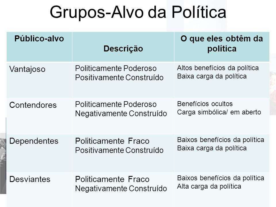 Grupos-Alvo da Política