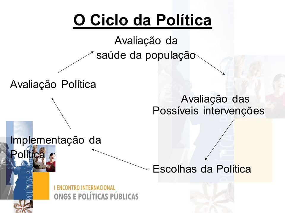 O Ciclo da Política Avaliação da saúde da população Avaliação Política