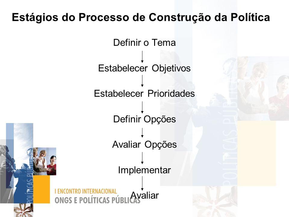 Estágios do Processo de Construção da Política