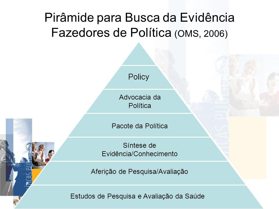 Pirâmide para Busca da Evidência Fazedores de Política (OMS, 2006)