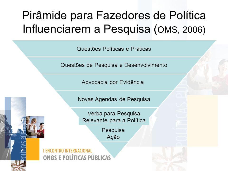 Pirâmide para Fazedores de Política Influenciarem a Pesquisa (OMS, 2006)