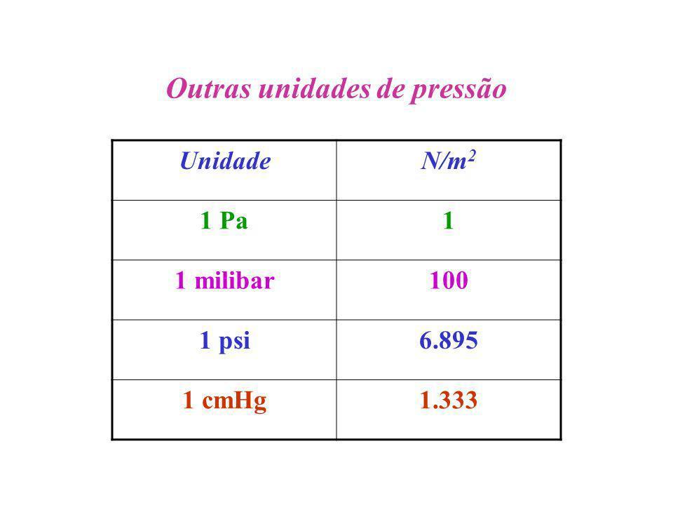 Outras unidades de pressão