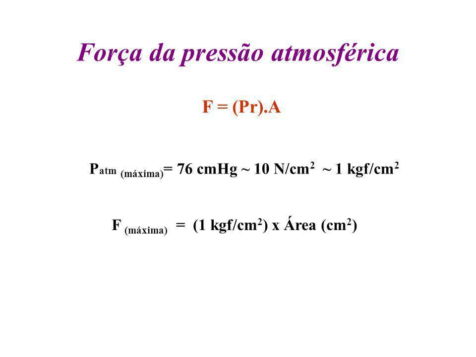 Força da pressão atmosférica