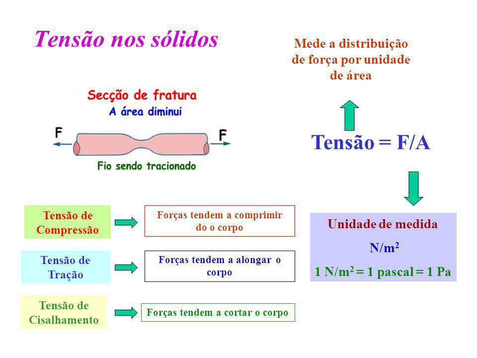 Tensão nos sólidos Tensão = F/A