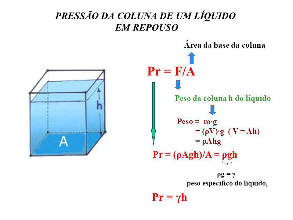 PRESSÃO DA COLUNA DE UM LÍQUIDO EM REPOUSO