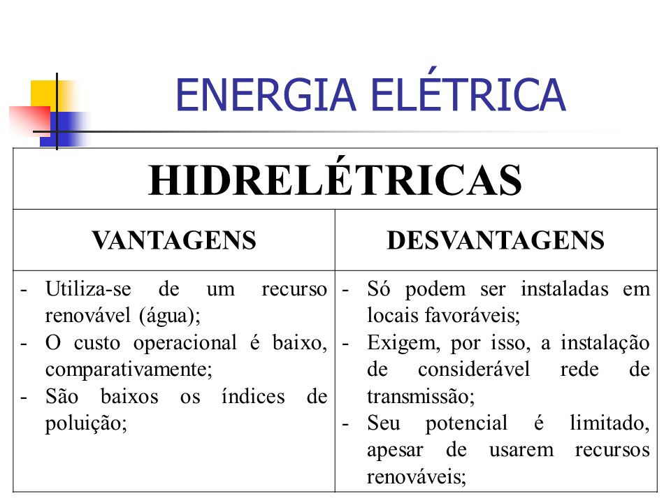 ENERGIA ELÉTRICA HIDRELÉTRICAS VANTAGENS DESVANTAGENS