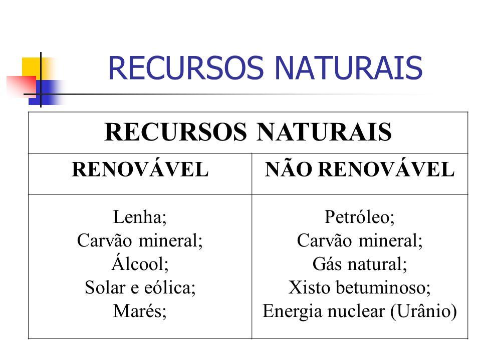 Energia nuclear (Urânio)