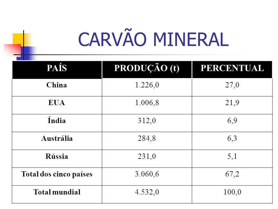 CARVÃO MINERAL PAÍS PRODUÇÃO (t) PERCENTUAL China 1.226,0 27,0 EUA
