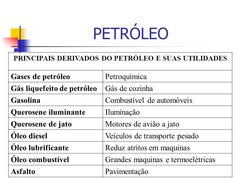 PRINCIPAIS DERIVADOS DO PETRÓLEO E SUAS UTILIDADES