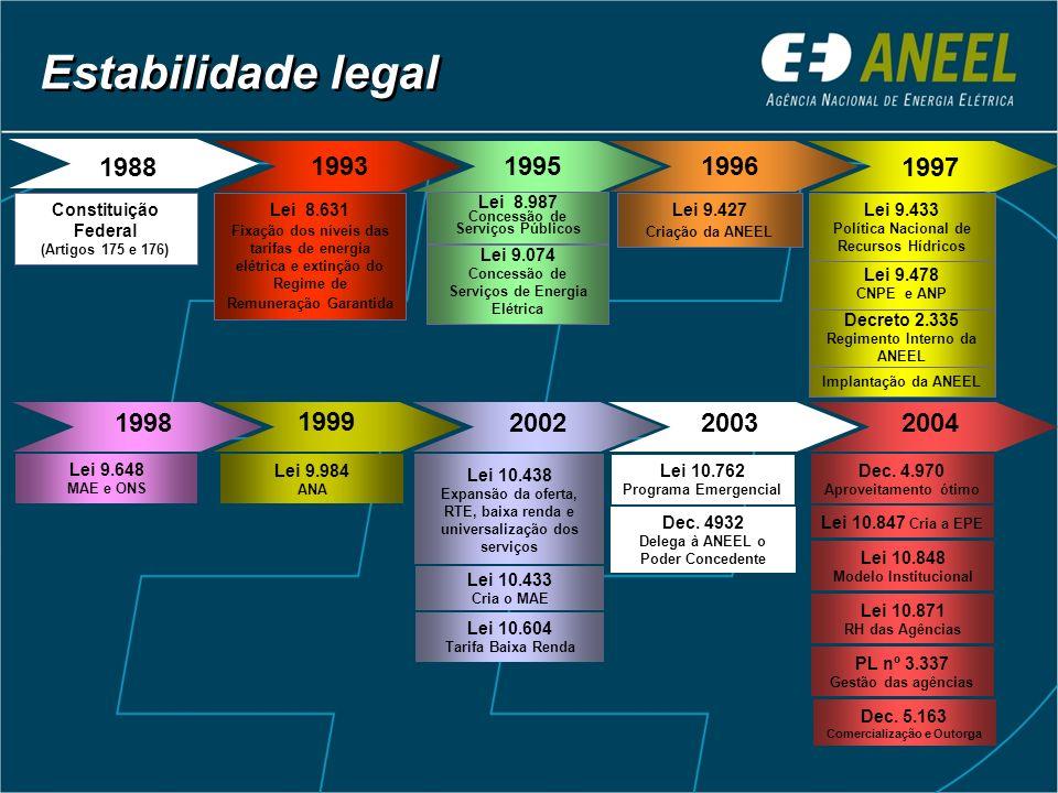 Estabilidade legal1988. 1988. 1993. 1995. 1996. 1997. Constituição Federal. (Artigos 175 e 176) Lei 8.631.