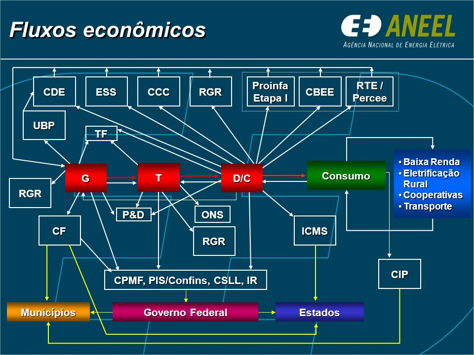 CPMF, PIS/Confins, CSLL, IR