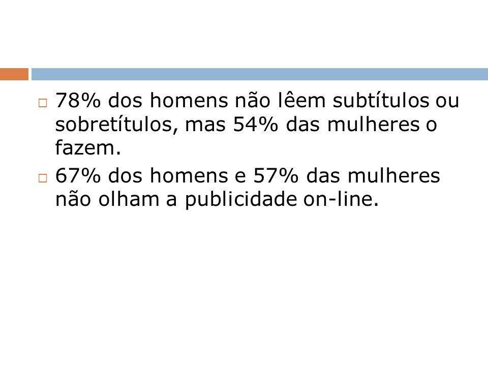 78% dos homens não lêem subtítulos ou sobretítulos, mas 54% das mulheres o fazem.