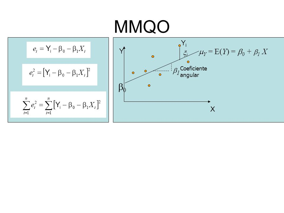 MMQO Yi i X Y b0 1 Coeficiente angular Y = E(Y) = 0 + 1 X