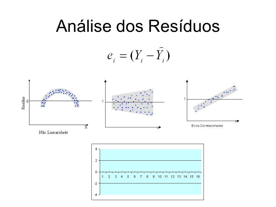 Análise dos Resíduos X X Erros Correlacionados