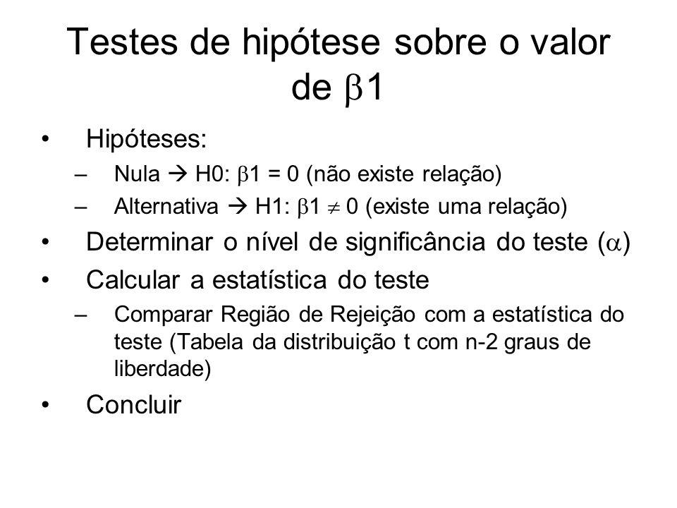 Testes de hipótese sobre o valor de 1