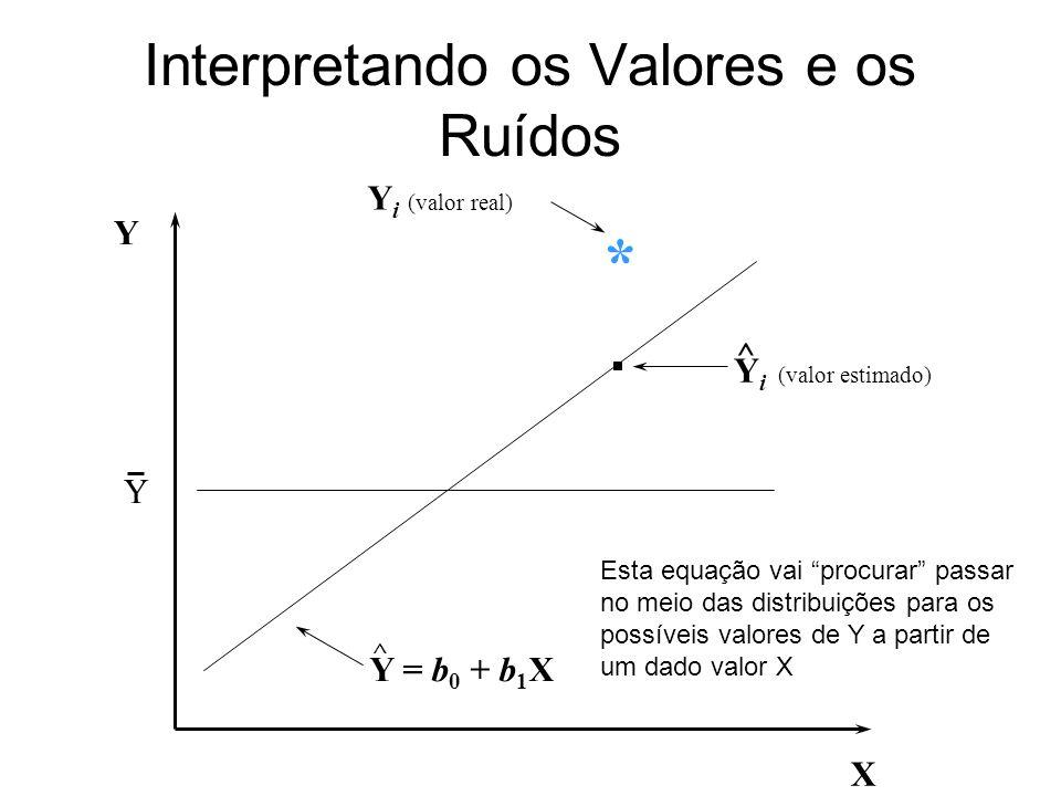 Interpretando os Valores e os Ruídos