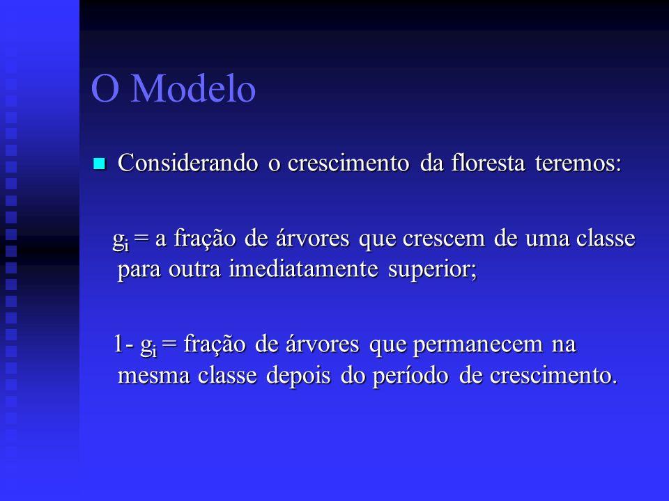 O Modelo Considerando o crescimento da floresta teremos: