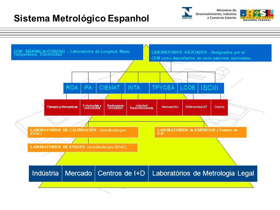 Sistema Metrológico Espanhol