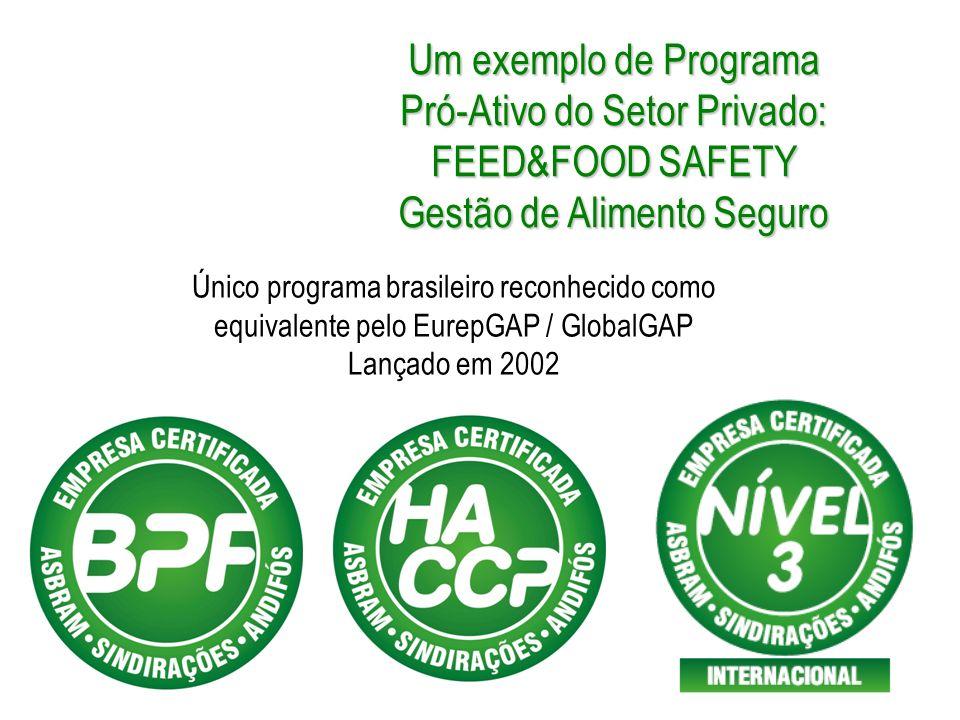 Pró-Ativo do Setor Privado: FEED&FOOD SAFETY Gestão de Alimento Seguro