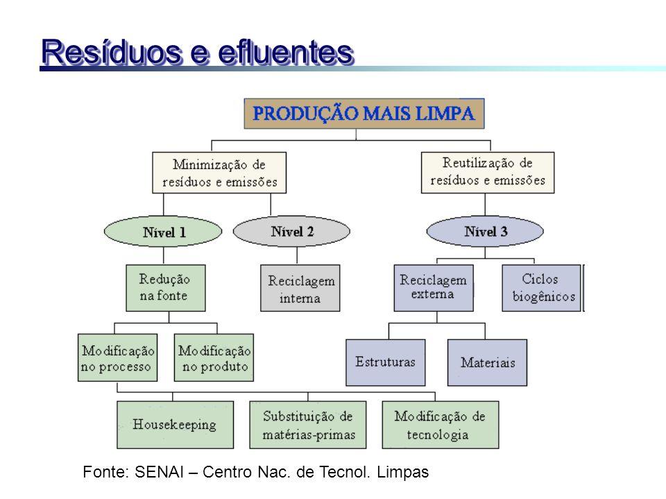 Resíduos e efluentes Fonte: SENAI – Centro Nac. de Tecnol. Limpas