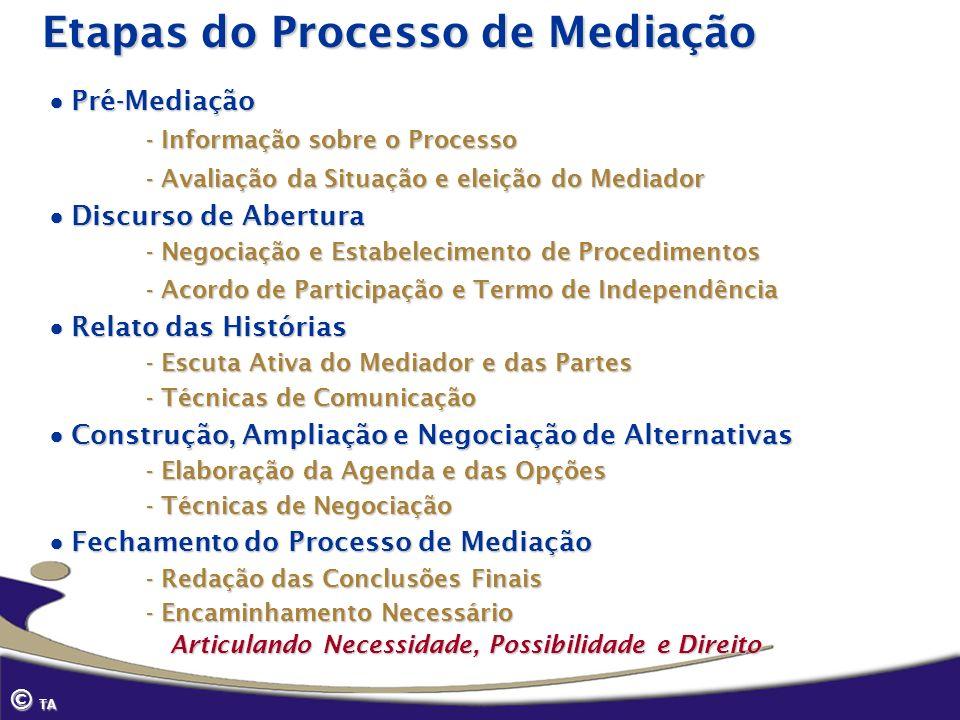 Etapas do Processo de Mediação