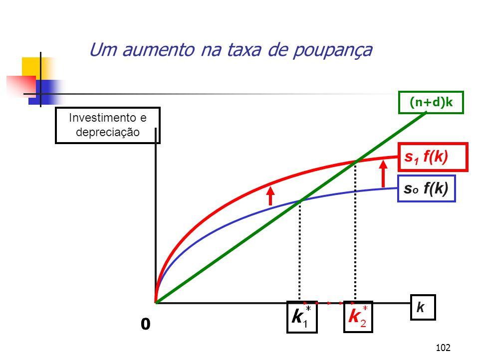 Um aumento na taxa de poupança