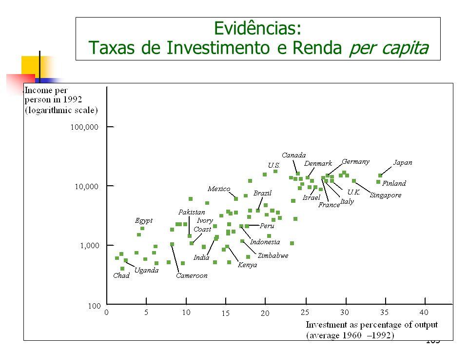 Evidências: Taxas de Investimento e Renda per capita