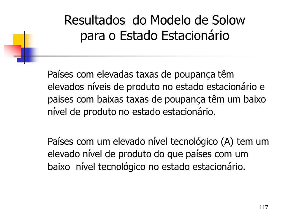 Resultados do Modelo de Solow para o Estado Estacionário